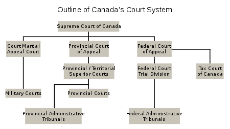 Courts svg tribunal. Court system of canada