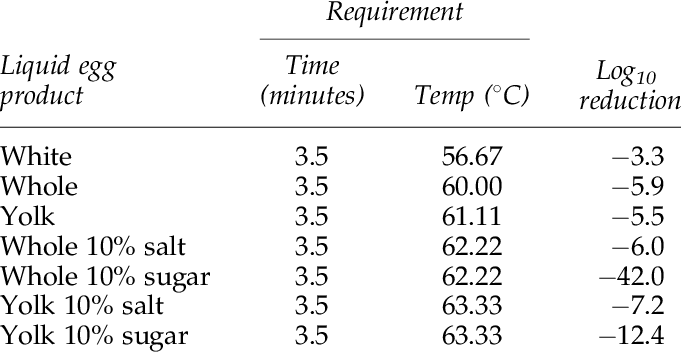 Current time in png. Temperature requirements and expected
