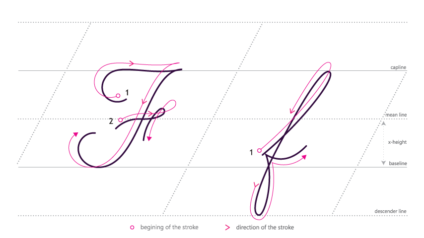 Cursive letter f png. How to write in