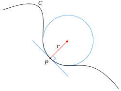 Curvature vector. Wikipedia osculating circlesvg