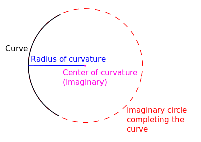 Curvature vector. Radius of wikipedia