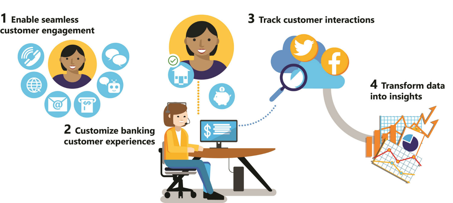 Customer clipart bank customer. Retention with multi channel