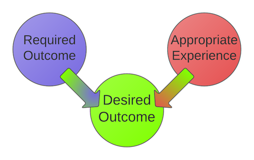 Ddefinition of success png. Understanding your customer s