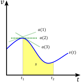 Vector average velocity. Wikipedia example of a