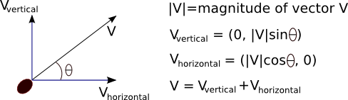 Decompose vector velocity. The math of numb