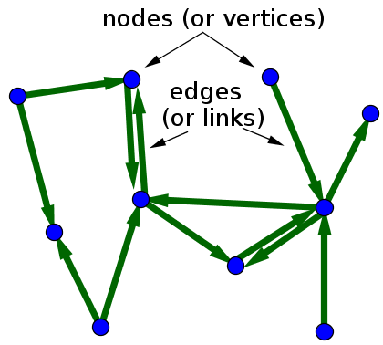 Definition drawing math. Network insight a directed