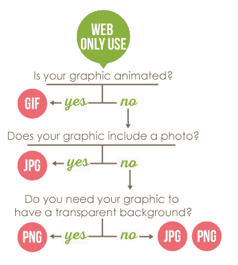 Png vs jpg for web. How to choose the