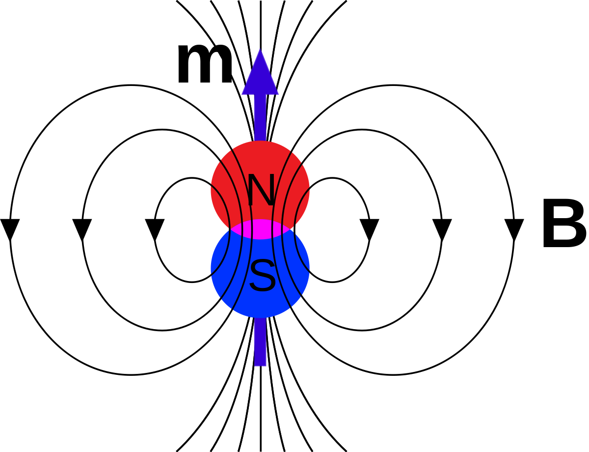 Definition svg dipole moment. Magnetic wikipedia