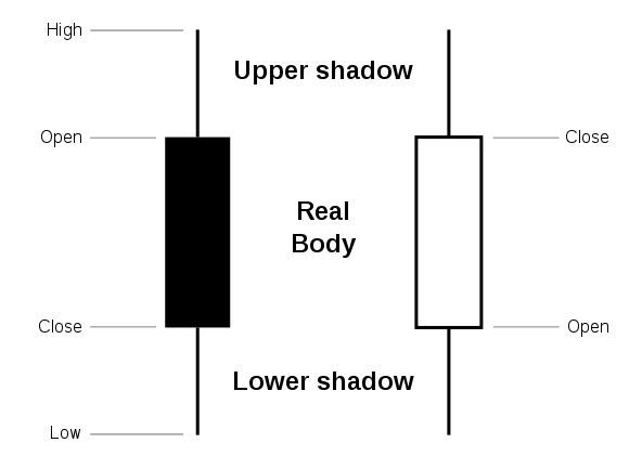 Definition svg file. Candle en wikimedia commons