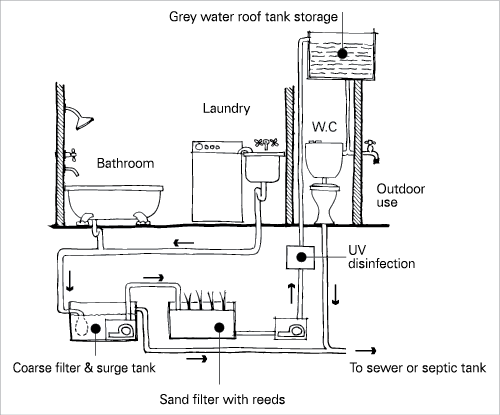 Sewer drawing cyberpunk. Wastewater reuse yourhome a