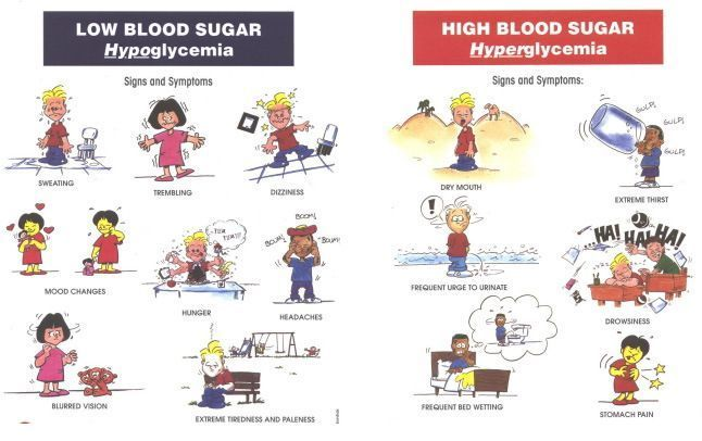 Diabetes clipart high blood sugar. Best symptoms causes