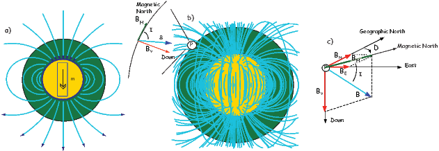 Dipole vector magnetic field. The geomagnetic figure