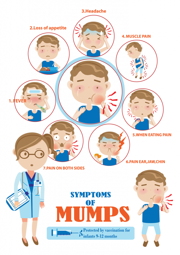 Disease clipart mumps disease. Cluster reported at indiana