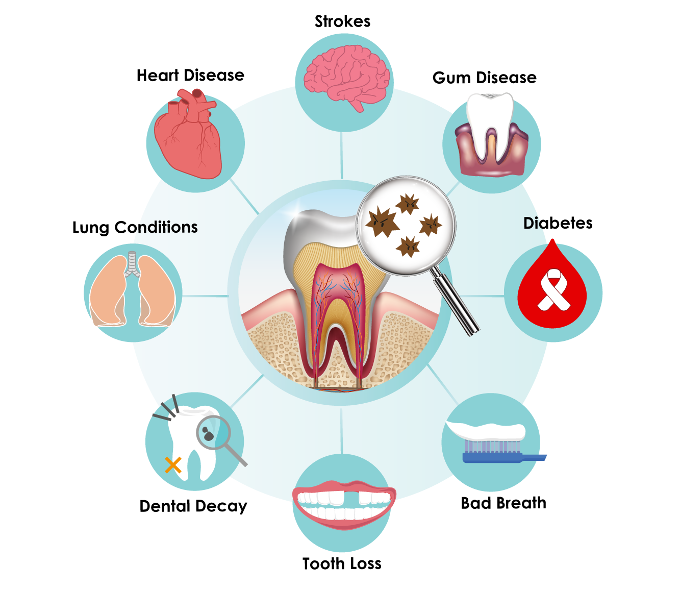 disease clipart mouth bacteria