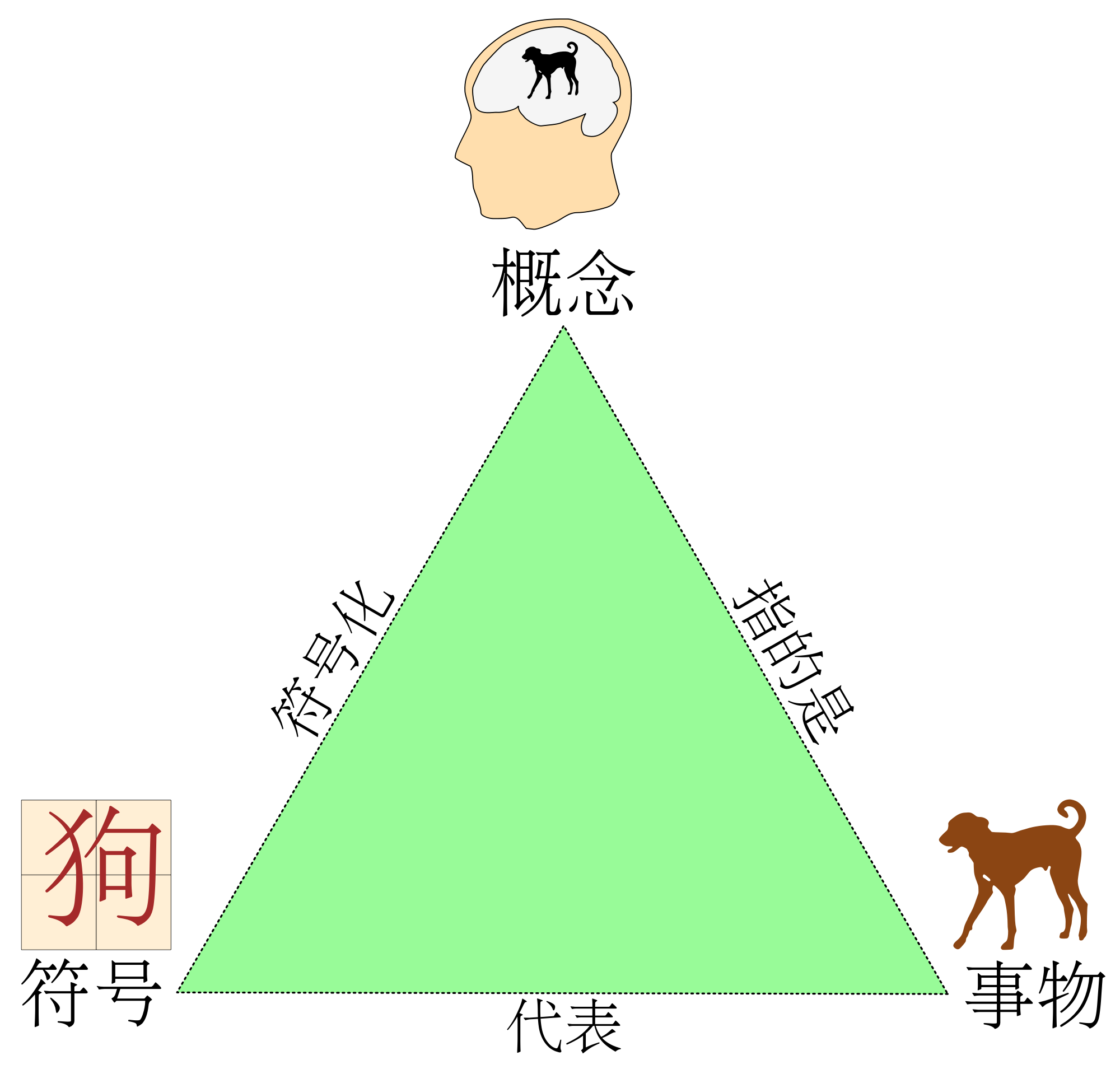 Dogs vector triangle. File semiotic dog svg