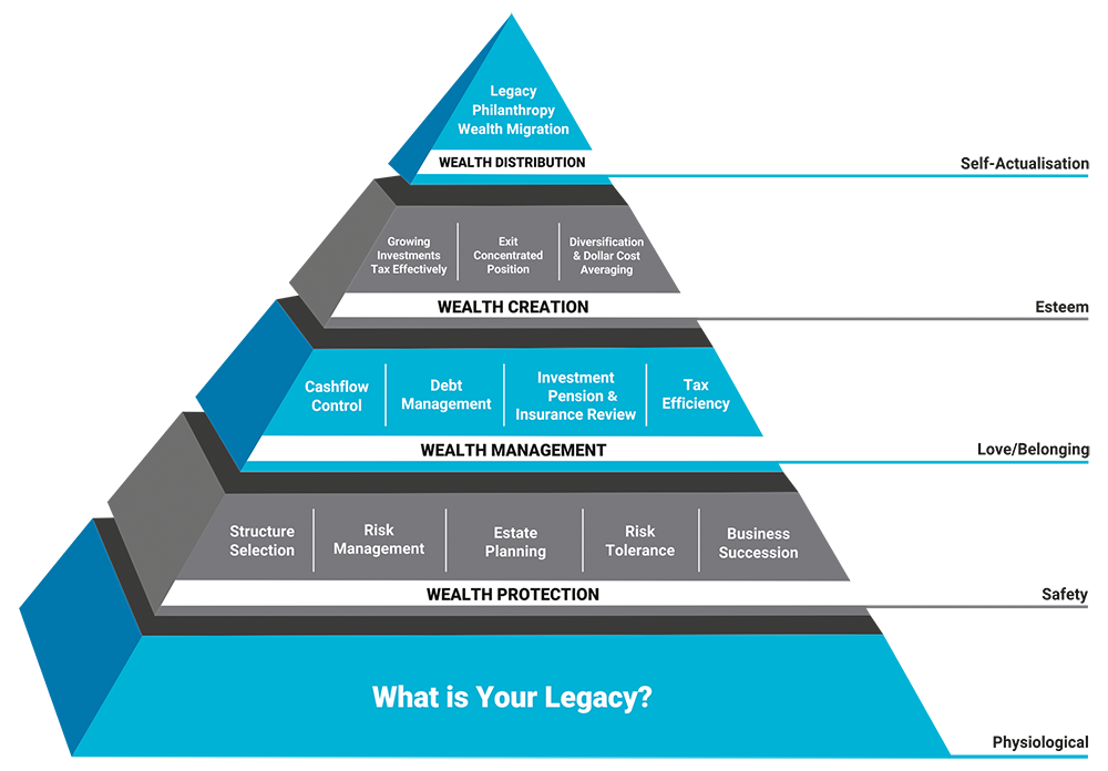 Transparent pyramid hierarchy. Maslow meets wealth management