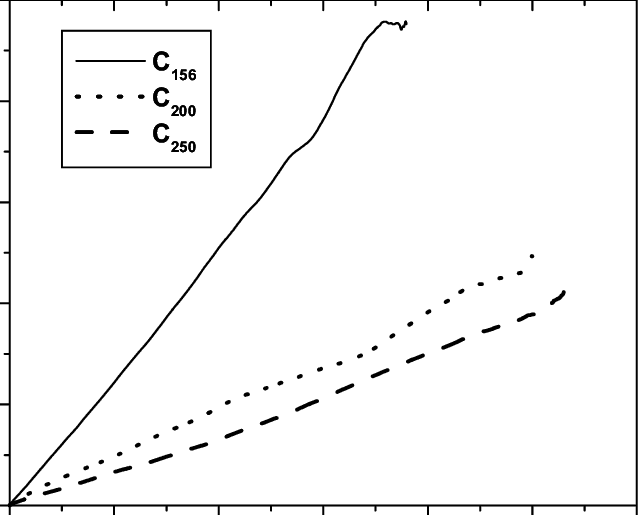 Dot transparent center. Mean square displacement of