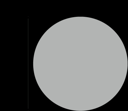 Dot transparent gray. Color coded labels x