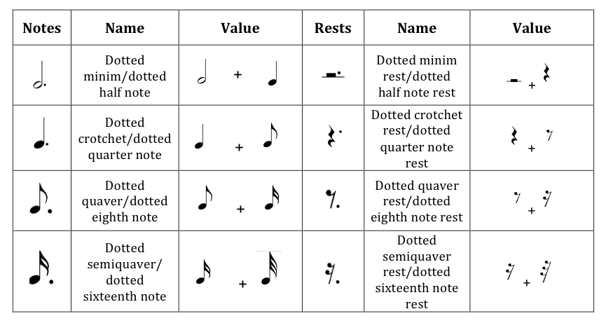 Dotted quarter note png. Rhythmic values and compound