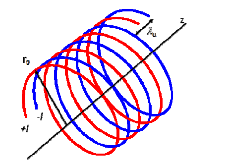 Double drawing. A schematic of helix