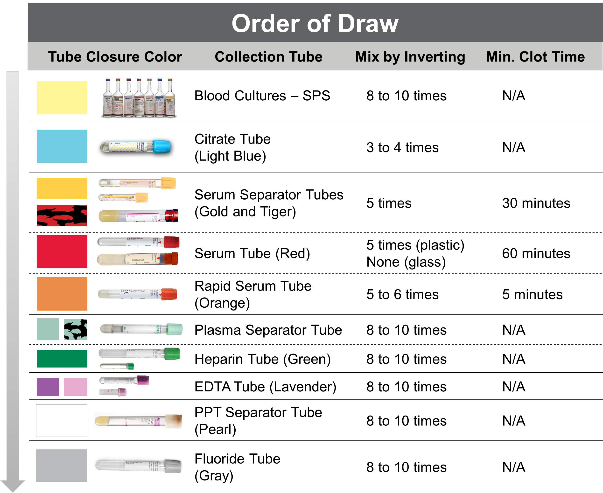 Drawing abgs. Order of draw certified