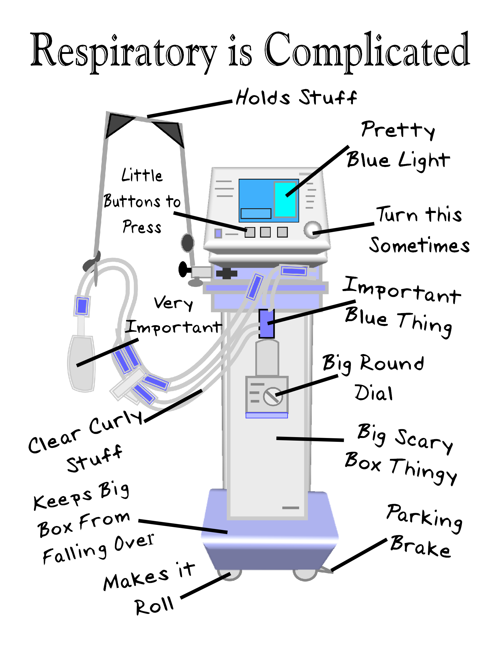 Respiratory therapy is complicated. Drawing abgs abgflash clip art free download