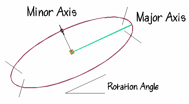 Drawing arcs ellipse. Draw an consisting of