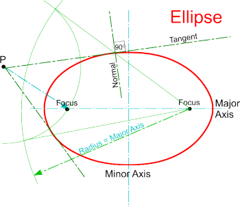 Drawing arcs ellipse. Tangents and normals dt