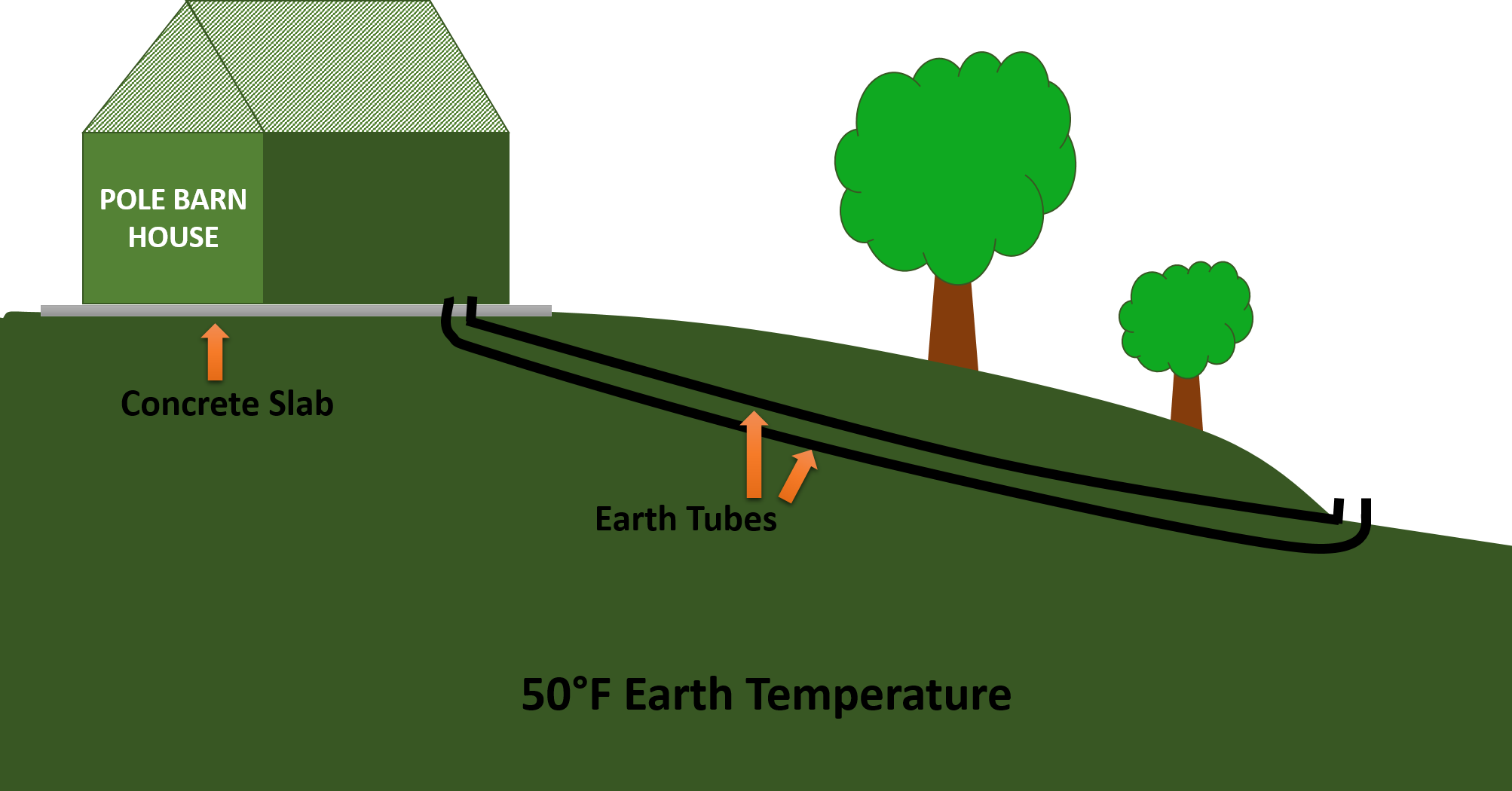 Drawing barns easy. Earth tubes how to