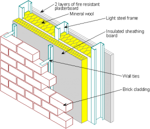 Drawing bricks brick fence. Image result for wall