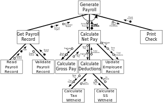 Drawing chart. Structure wikipedia