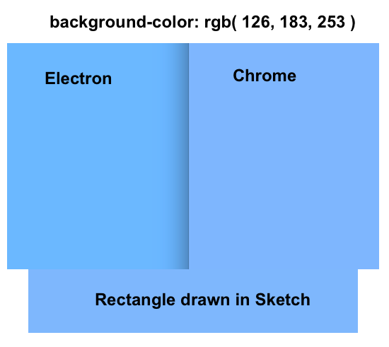 Drawing chrome rendering. And electron render colors