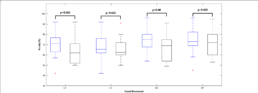 Drawing comparisons left handed. Boxplots of acuity data