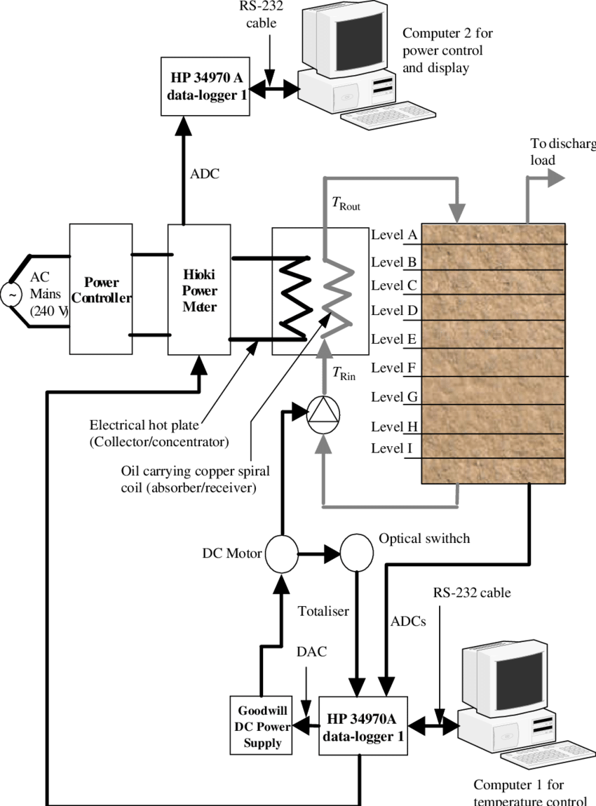 3 Drawing Computers Block Diagram For Free Download On Ya Webdesign Of Dc Power Supply