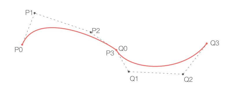 Drawing curve ogee. Draw smooth curves through