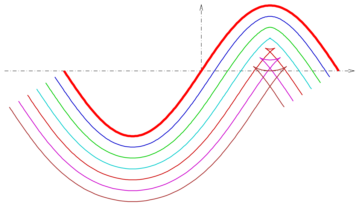 Drawing curve ogee. Parallel wikipedia