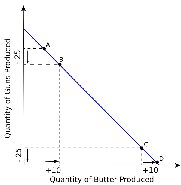Drawing curve straight lines. What are the implications