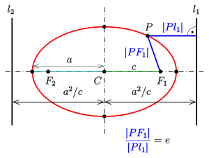 Drawing cylinder ellipse. Wikipedia definition of an