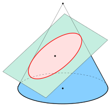 Oval drawing perfect. Ellipse wikipedia an red