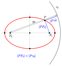 Drawing cylinder ellipse. Wikipedia definition with director