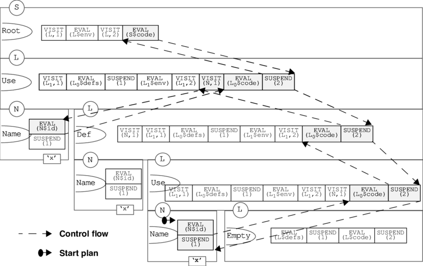 Drawing def. Plan tree for use
