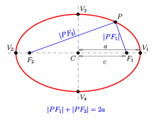 Drawing def ellipse. Wikipedia definition of an