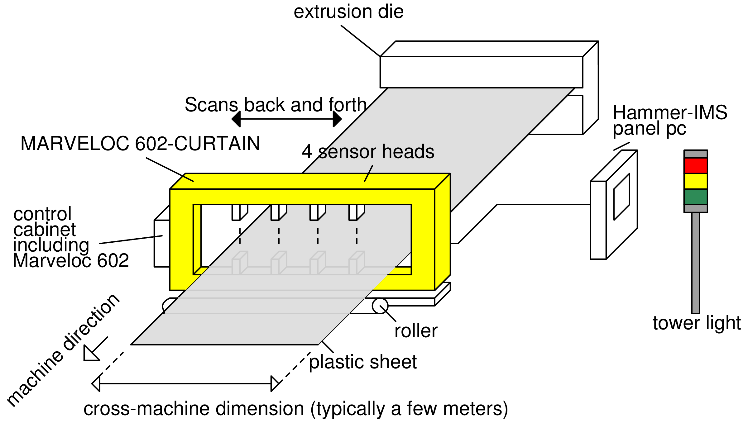 Drawing dies extrusion. Plastic sheet hammer ims