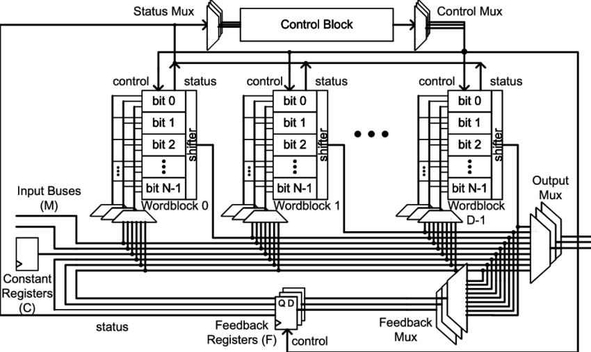 Drawing elements architecture. Fabric configuration not shown