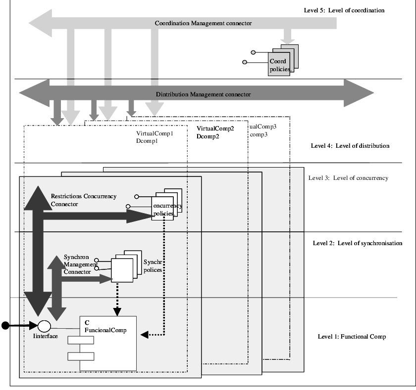 Drawing elements architecture. Layered download scientific diagram