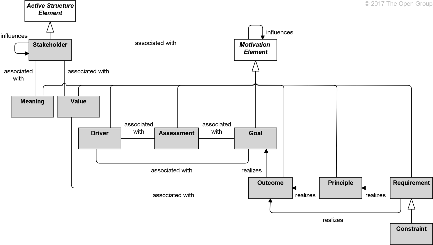 Drawing elements architecture. Archimate specification motivation metamodel