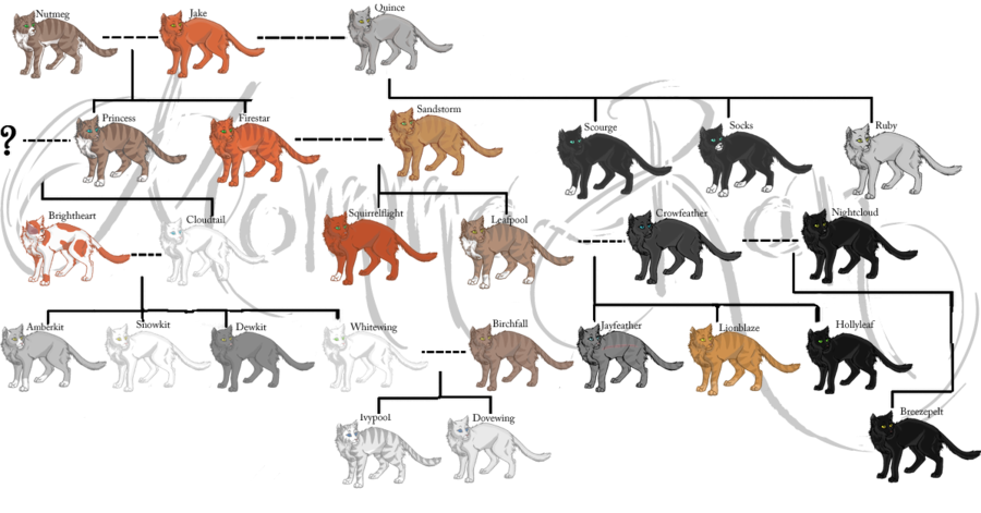 Drawing family extended. Warrior cats tree some