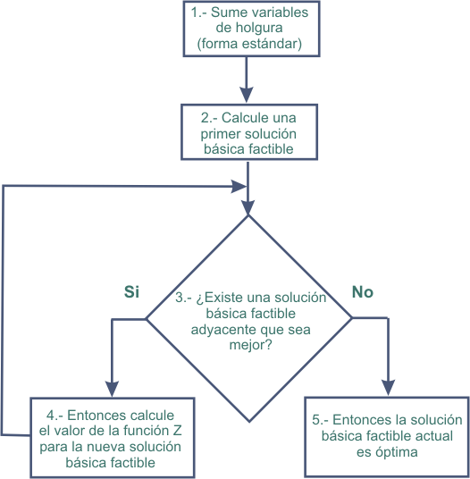Flowchart drawing empty. Formatting how to customize