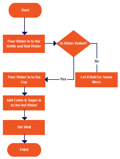 Drawing flowcharts simple. How to determine which