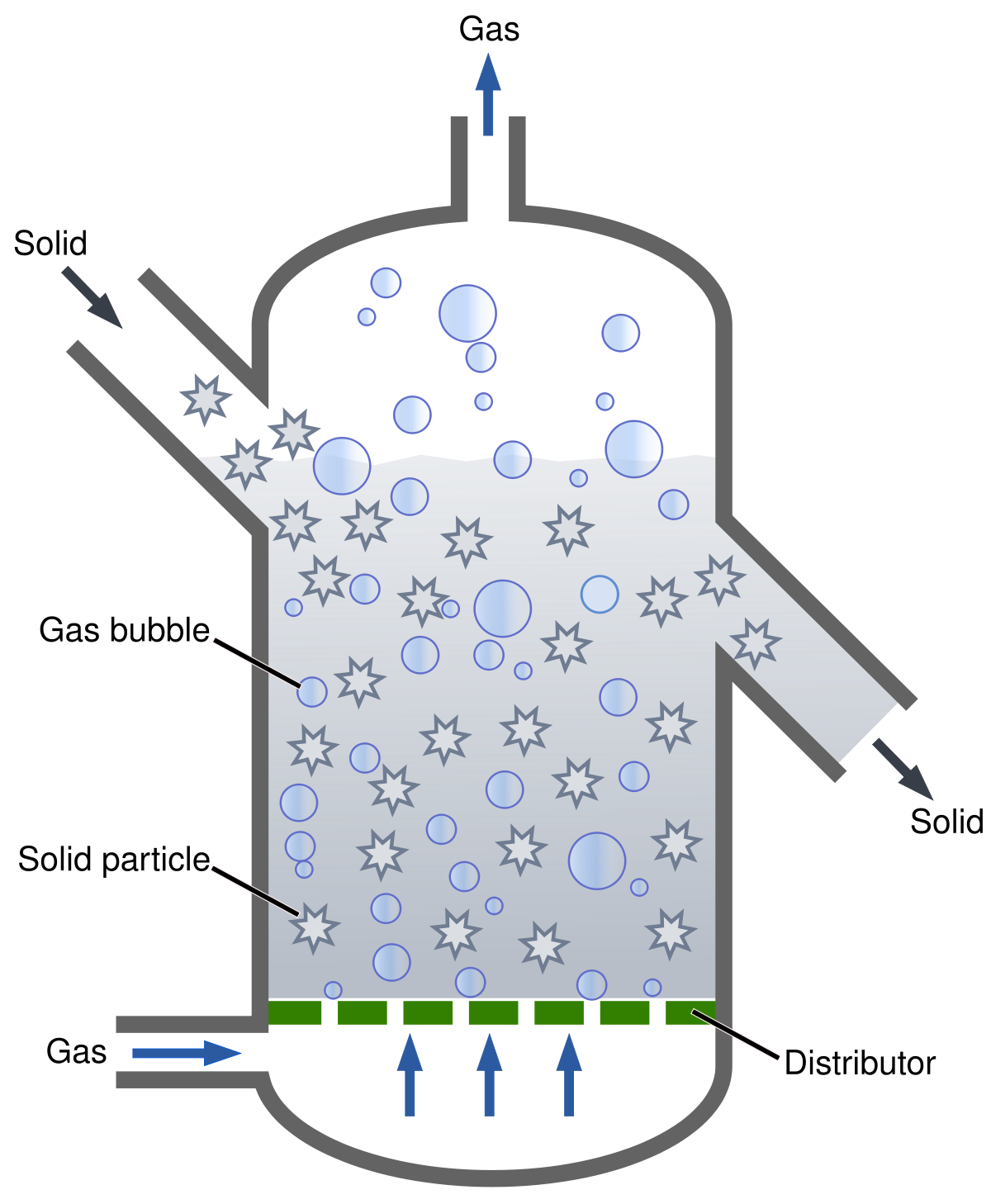 Fluidized bed reactor wikipedia. Drawing fluid library
